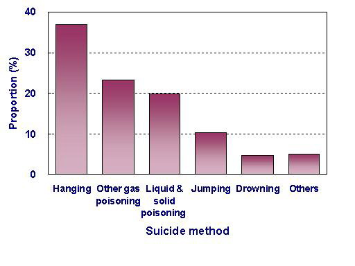 pictures  of suicide deaths
